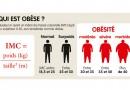 Obésité:La malbouffe cause plus de morts par an que le sexe, l'alcool et le tabac réunis